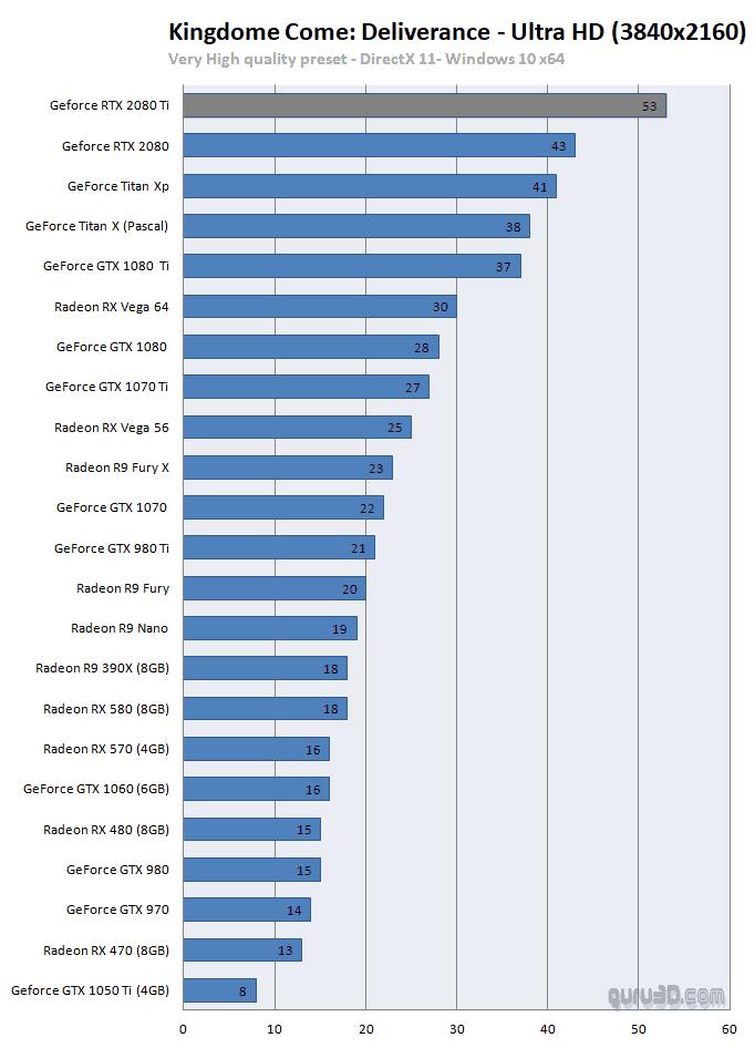 RTX 2080Ti bench2 - NVIDIA GeForce RTX 2080Ti e RTX 2080 - Le Recensioni