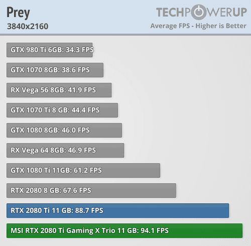 RTX 2080Ti bench6 - NVIDIA GeForce RTX 2080Ti e RTX 2080 - Le Recensioni