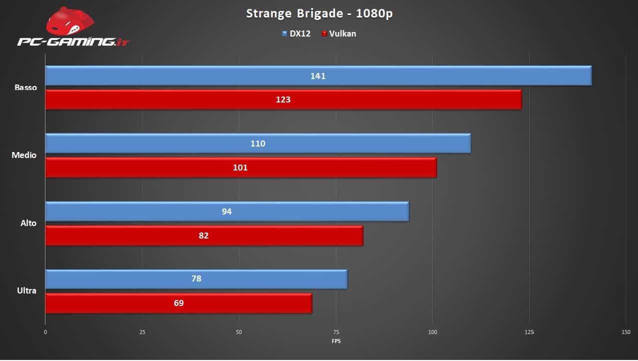 Strange Brigade Benchmark - Strange Brigade - Recensione Come gira