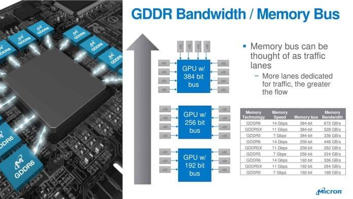 micron gdd6 geforce rtx 1 696x392 - Micron produrrà le memorie GDDR6 della GeForce RTX