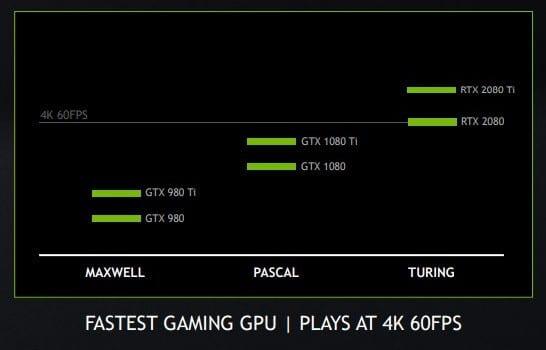 rtx 2080 4k 60 fps 1 - GeForce RTX 2080 e RTX 2080 Ti pensate per l'overclock e 4K 60 fps