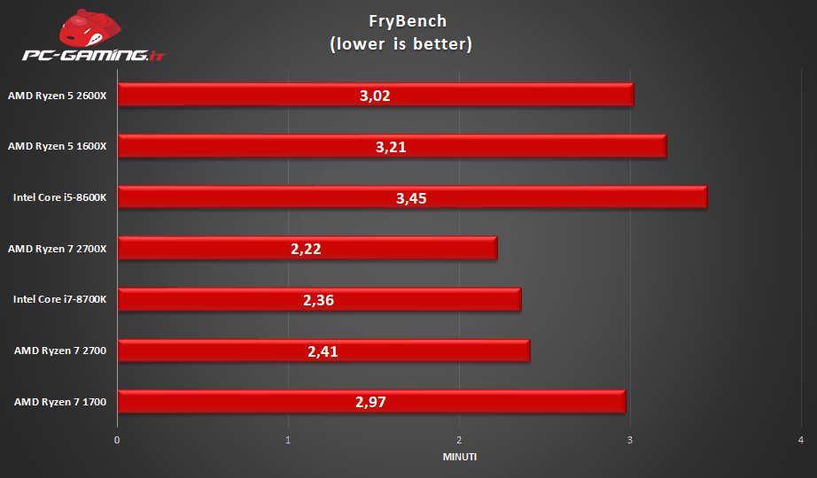 ryzen 5 2600x bench2 - AMD Ryzen 5 2600X - Recensione