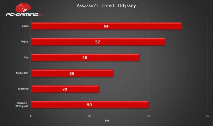 Grafico ACO 970 VEGA64 2 696x414 - Assassin's Creed Odyssey - Recensione come gira su PC