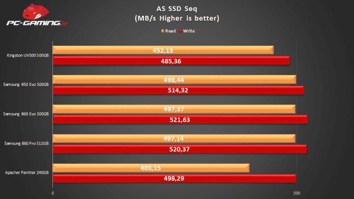 Kingston UV500 bench1 696x392 - Kingston UV500 SSD - Recensione