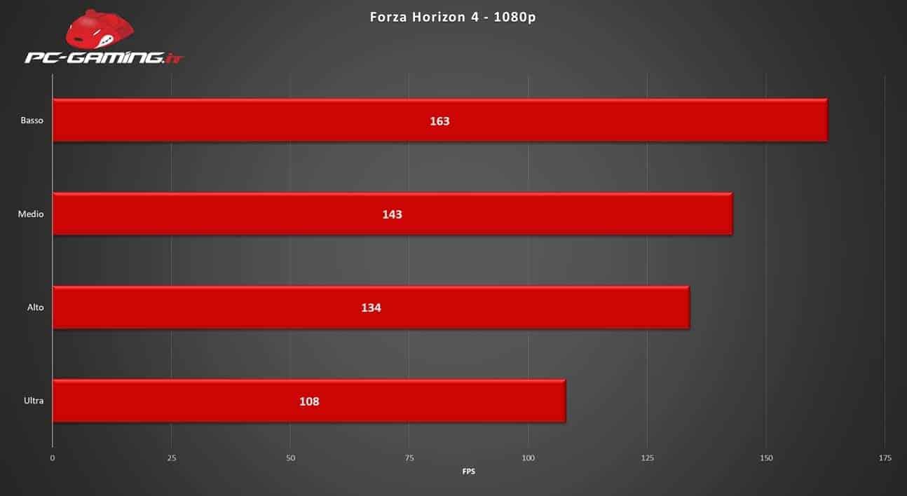 bench - Forza Horizon 4 - Recensione come gira su PC
