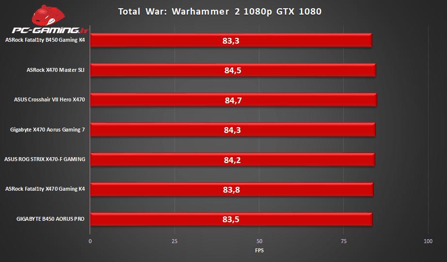 x470 master sli bench5 - ASRock X470 Master SLI Recensione