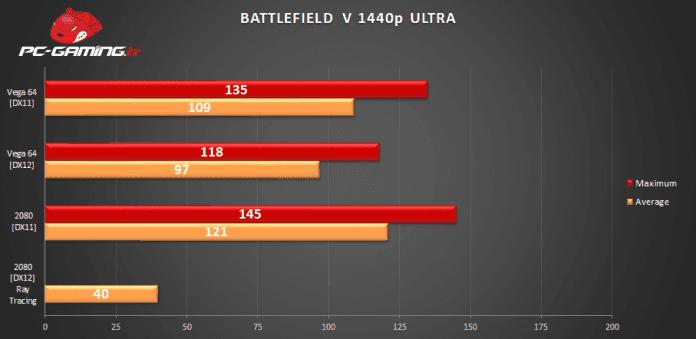 BFV Bench 696x339 - Battlefield V: Recensione come gira su PC