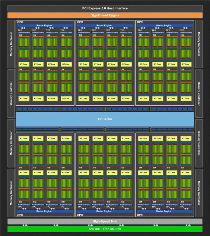 nvidia rtx TU104 Chip 696x782 - MSI GeForce RTX 2080 Gaming X Trio - Recensione