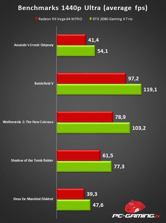 rtx 2080 gaming benchmark - MSI GeForce RTX 2080 Gaming X Trio - Recensione