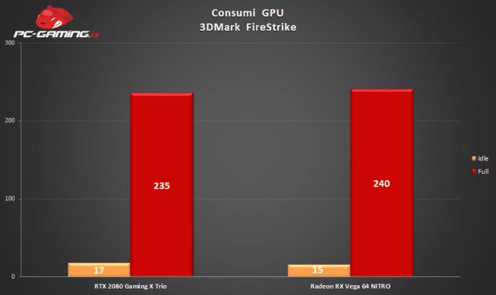 rtx 2080 gaming x trio consumi 696x414 - MSI GeForce RTX 2080 Gaming X Trio - Recensione