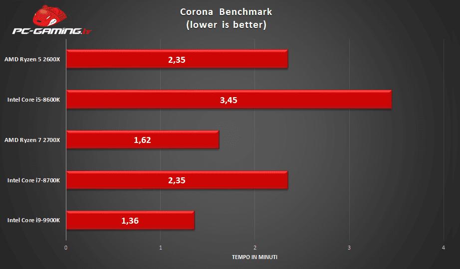 Intel Core i9-9900K - Recensione | PC-Gaming it