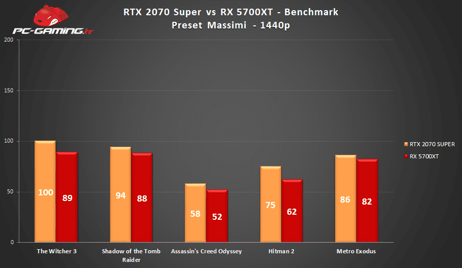 RTX 2070 Super vs RX 5700XT, RTX 2070 Super vs RX 5700 XT: Qual è la migliore? – Prestazioni a confronto