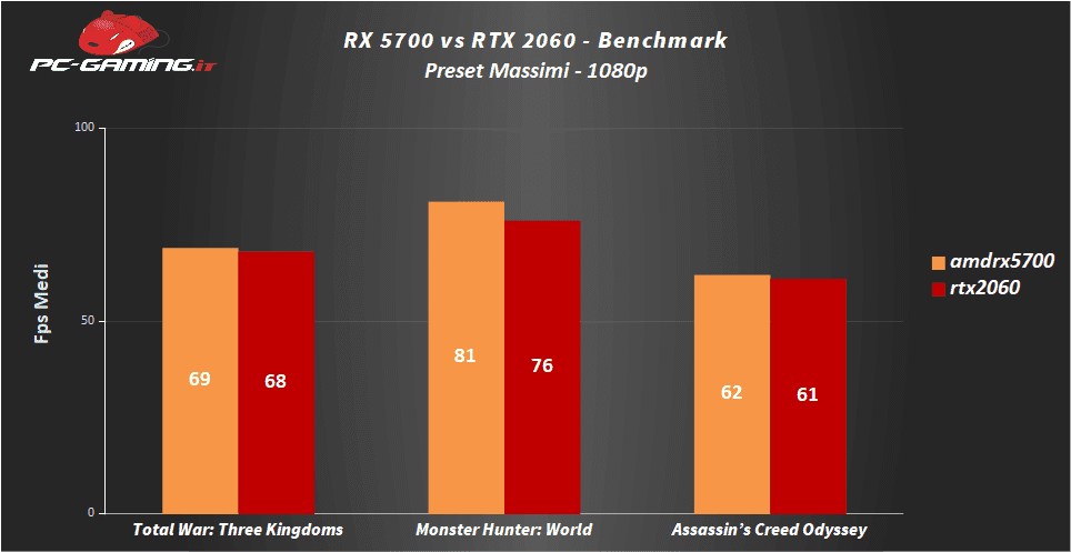 rx 5700 benchmark