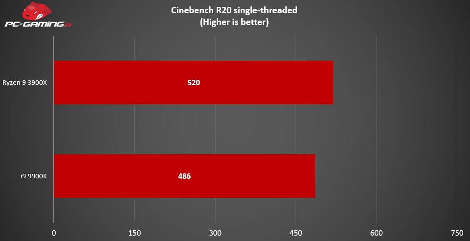 , Ryzen 9 3900X vs i9-9900K: Qual è il migliore? – Prestazioni a confronto