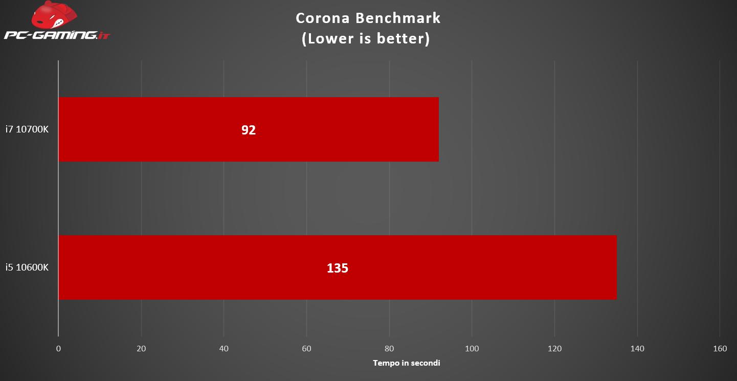 , i7 10700K vs i5 10600K: Qual è il migliore? – Prestazioni a confronto