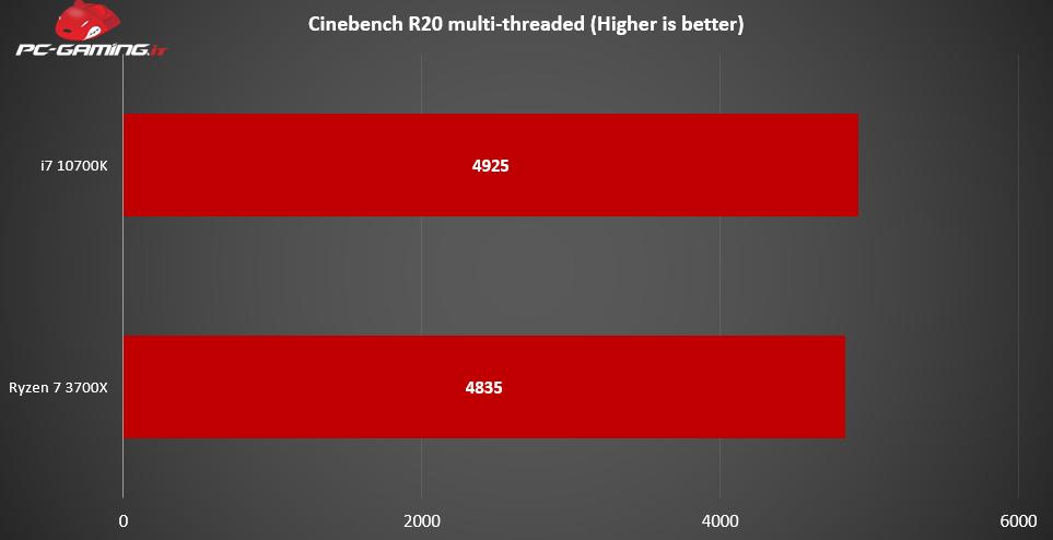 , i7 10700K vs Ryzen 7 3700X: Qual è il migliore? – Prestazioni a confronto