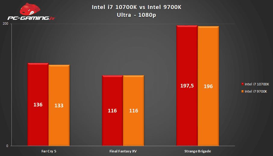 Intel i7 10700K, Intel i7 10700K vs Intel i7 9700K: Qual è il migliore? – Prestazioni a confronto